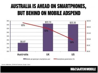 Australian Digital Stats Compilation   DigitalMarketingLab   Digital and Social   Scoop.it