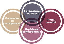 MVS - Management Vins & Spiritueux avec Kedge BS. | Verres de Contact | Scoop.it