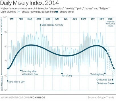 The Google misery index: The times of year we're most depressed, anxious and stressed   All About Google   Scoop.it