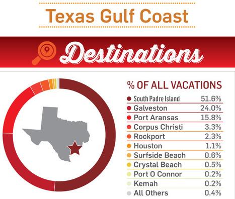 Texas Gulf Coast Travel Insights   Wildlife   Scoop.it