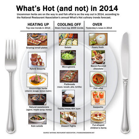 HOTS in 2014 | Food Service Marketing & Management | Scoop.it