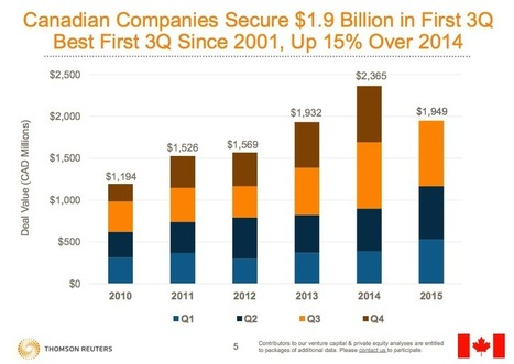 Canadian VC investments hit $2.6 billion in 2015, up 11 percent YoY | BetaKit | More Commercial Space News | Scoop.it