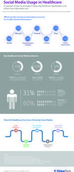 Infographic: Social Media in Healthcare « Healthcare Intelligence Network | E-santé | Scoop.it