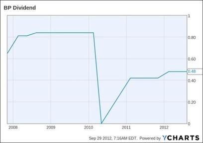 British Petroleum: Impressive Dividends Set To Continue - Seeking Alpha | cheese stories | Scoop.it