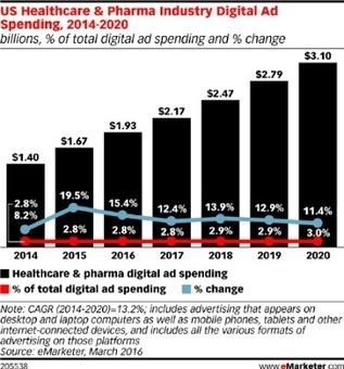 Pharma Digital Ad Spend Numbers are Elusive & Confusing | Social Media, Mobile, Wearable News & Views | Scoop.it
