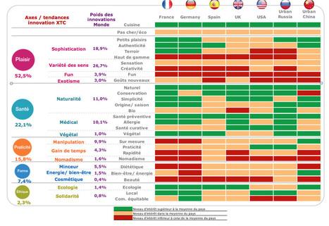 Quelles sont les tendances d'innovation alimentaire ?   philippe BERGES   Scoop.it