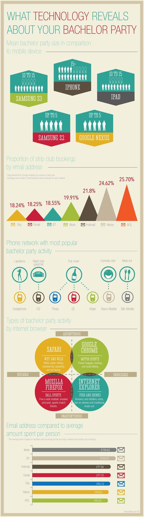 How Technology Reveals About Your Stag Party Infographic   Business 2 Community   Digital-News on Scoop.it today   Scoop.it