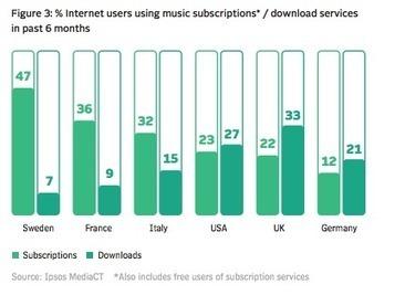 Apple, Google, Deezer, Spotify, Quobuz, Amazon... qui triomphera du streaming musical? - Rue89 | Radio 2.0 (En & Fr) | Scoop.it