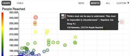 Tout connaître sur votre compte Twitter : Crowdbooster - Blog du modérateur | Time to Learn | Scoop.it