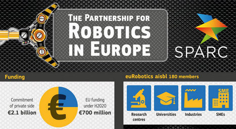 EU launches world's largest civilian robotics programme – 240,000 new jobs expected | Robohub | Robots in Higher Education | Scoop.it