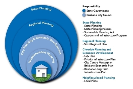 Factsheet 1. Planning for the future: The draft new City Plan - Brisbane City Council | Reshaping the Nation - land Use Imapct Studies | Scoop.it