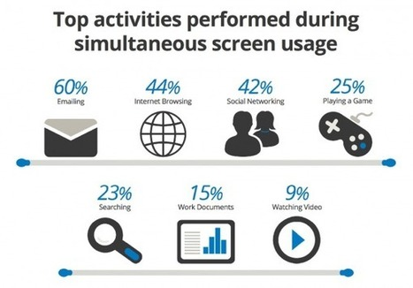 We are now a society of multi-taskers and multi-screeners | Hipermedia | Scoop.it