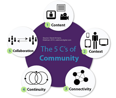 The 5 C's of Community | Beyond Marketing | Scoop.it