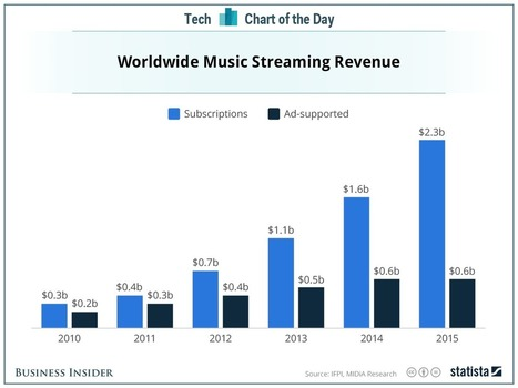 Music Streaming Subscriptions see phenomenal rise in revenue | A Kind Of Music Story | Scoop.it