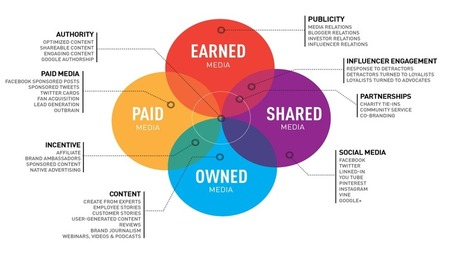 Why PR is embracing the PESO model | Public Relations & Social Media Insight | Scoop.it