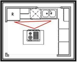 Modular Kitchen Layout Basics – The Types & Designs   Modular Kitchen Store   Modular Kitchen and Home Furnishings   Scoop.it