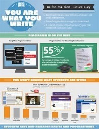 Infographic - Plagiarism stats and trends | Wiki_Universe | Scoop.it