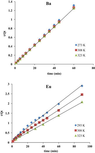 Retention of barium and europium radionuclides from aqueous solutions on ash-based sorbents by application of radiochemical techniques | Nuclear Physics | Scoop.it