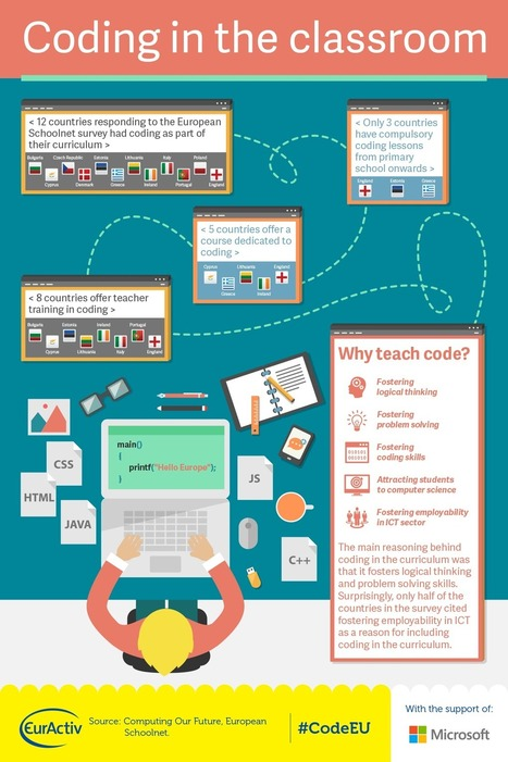 INFOGRAPHIC: Coding in the classroom | Programació i Apps | Scoop.it