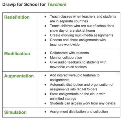 A Quick Explanation of the SAMR Model for Evaluating Ed-Tech   Enriching education through 21st Century technology   Scoop.it