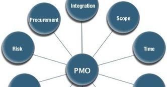 PMBOK 5ta edición: El papel de la PMO - La Oficina de Proyectos de Informática   Administración Profesional de Proyectos   Scoop.it