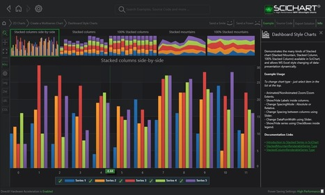 WPF Dashboard Style Column Charts Example   SciChart   Business Fashion   Scoop.it