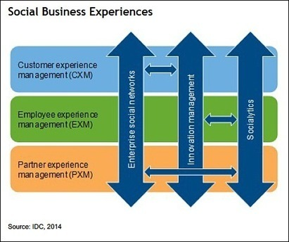 Social business maturity and digital transformation | ZDNet | Communication trainer | Scoop.it