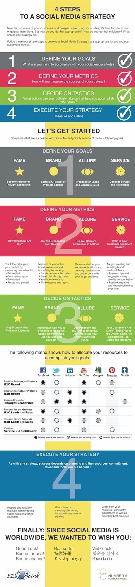 4 steps to a social media strategy | Facebook best practice | Scoop.it