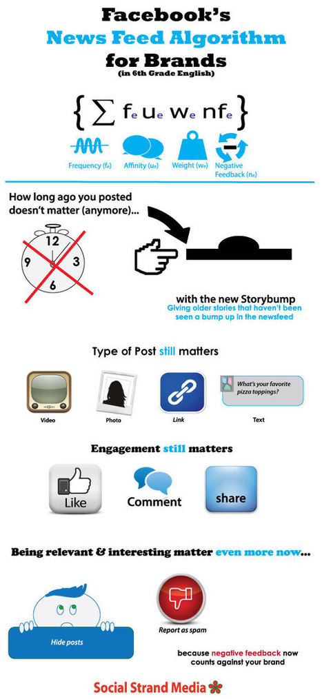 [Infographic] What Facebook Storybump and Last Actor Mean for Brands - Social Strand Media | Facebook…et ses techniques | Scoop.it