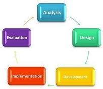 ADDIE Instructional Design Model   EdTech and Instructional Design   Scoop.it