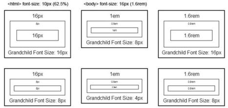 Refactoring Magento for Responsive Web Design | DEG | Software Architecture | Scoop.it