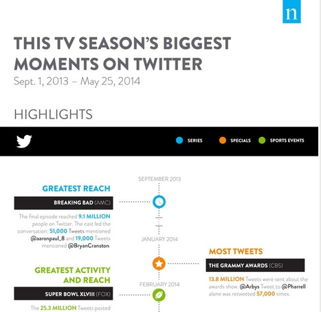 This TV Season's Biggest Moments on Twitter - Nielsen Social | The Live Social TV Experience | Scoop.it