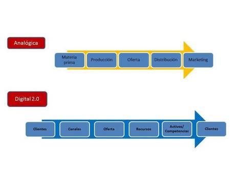 Repensar el ecosistema del libro | LabTIC - Tecnología y Educación | Scoop.it