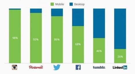 Twitter, Facebook, Instagram : qui est le plus présent sur les mobiles ?   Google - le monde de Google   Scoop.it