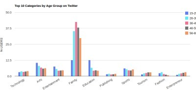 Les tendances d'usage de Twitter | TICE & FLE | Scoop.it