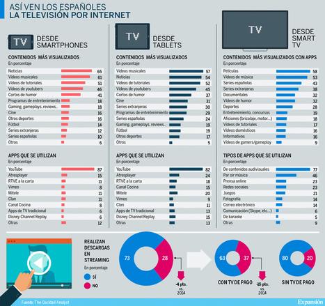 TV x INTERNET en ESPAÑA   SOCIAL Media & Commerce  & Mobile & altri   Scoop.it