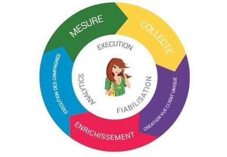 Comment optimiser votre CRM pour une communication ciblée plus ... - Marketing Professionnel | Yat & Print media | Scoop.it