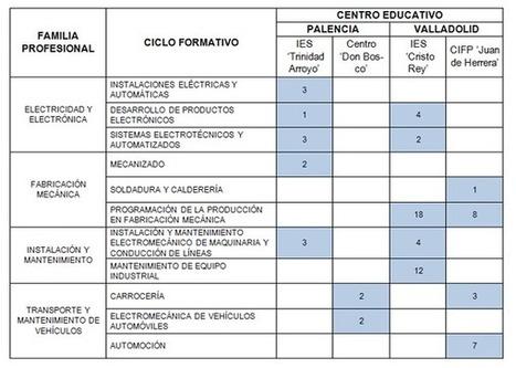 Proyecto de FP en las factorías Renault. - MiCoche | Aprendizaje por proyecto (PBL) y Formación Profesional | Scoop.it