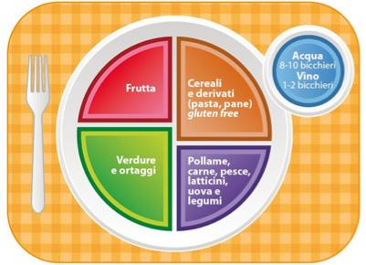 Celiachia e dieta mediterranea senza glutine | Il Fatto Alimentare | FreeGlutenPoint | Scoop.it