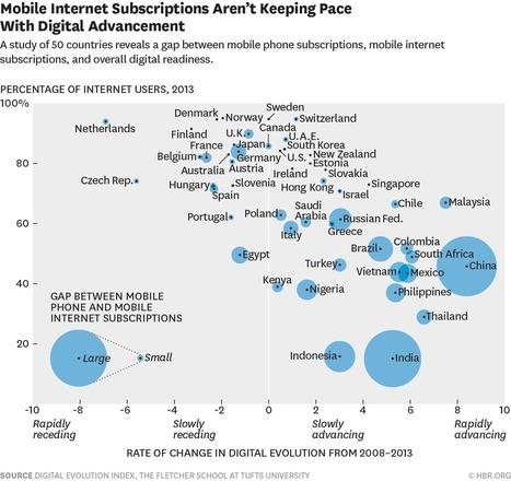 Digital Fairness vs. Facebook's Dream of World Domination - blogs.hbr.org (blog) | Digital Collaboration and the 21st C. | Scoop.it