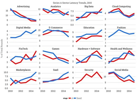 The Hottest Startup Sectors in 2016 | CMD Amsterdam | Scoop.it