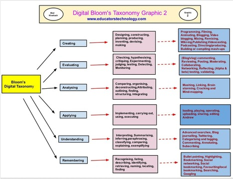 20 Great Rubrics for Integrating Bloom's Digital Taxonomy in Your Teaching ~ Educational Technology and Mobile Learning | Connected Learning | Scoop.it