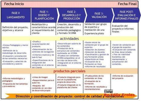 5 Pasos para Crear Proyectos y Contenidos Didácticos En Línea | Infografía | Universidad 3.0 | Scoop.it