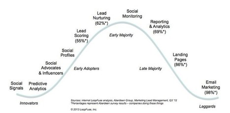 The B2B Marketing Technology Adoption Curve « Loopfuse Marketing Automation Blog – The Mouth of the Funnel | Designing design thinking driven operations | Scoop.it