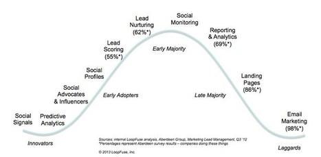 The B2B Marketing Technology Adoption Curve « Loopfuse  | #TheMarketingAutomationAlert | The Meeddya Group | Scoop.it
