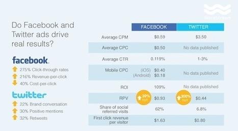 Facebook vs Twitter en publicité. Comparatif des performances. | #TonUpdate | Médias sociaux (Twitter + Facebook) | Scoop.it