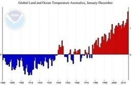 Réchauffement : le seuil des 2 degrés, déjà ? | Agence Science-Presse | Nouveaux paradigmes | Scoop.it