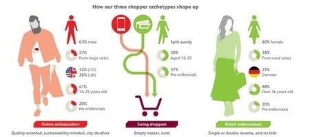 Digital innovation could save the high street | Top-Consultant.com | The Digital High Street | Scoop.it