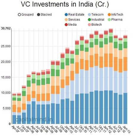 The Biggest Venture Capital Sector Investment in India is… | Capital Mind | King s Reliance Real Estate | Scoop.it