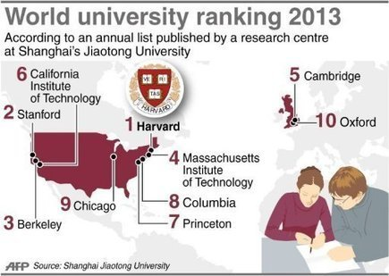 Harvard retains top spot as best Uni in latest ranking | Capital Campus | Kenya School Report - 21st Century Learning and Teaching | Scoop.it